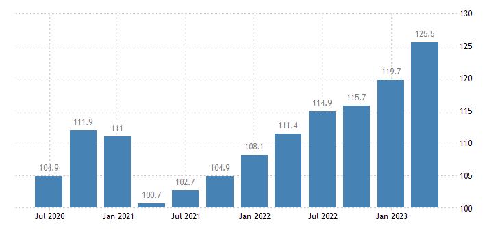 latvia compensation of employees real estate activities eurostat data