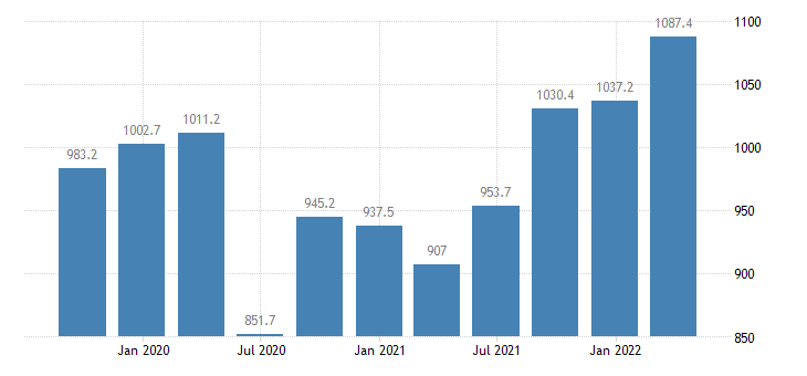 latvia compensation of employees wholesale retail trade transport accommodation food service activities eurostat data