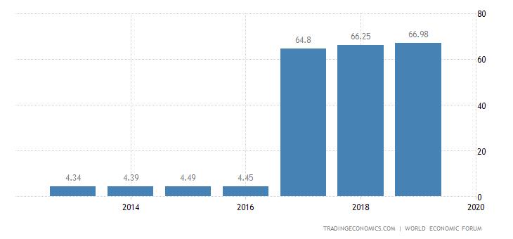 Latvia Competitiveness Index