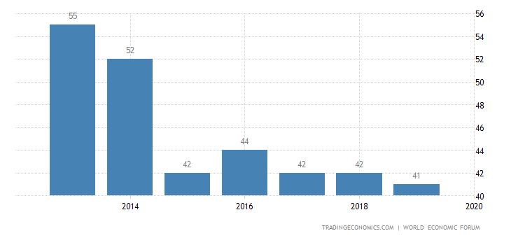 Latvia Competitiveness Rank