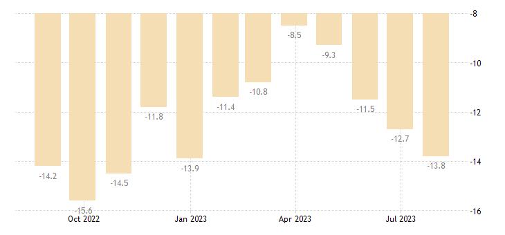 latvia construction confidence indicator eurostat data