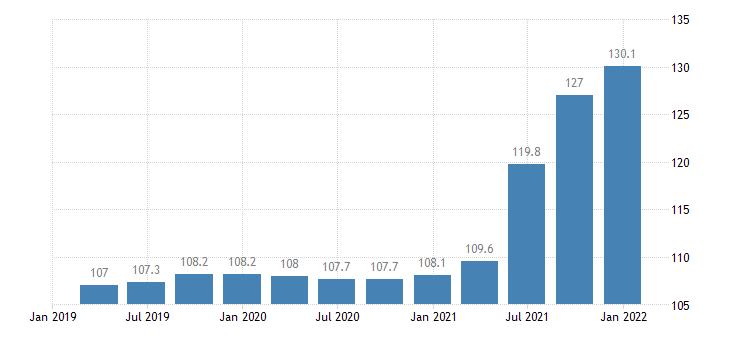 latvia construction cost idx input prices for materials eurostat data