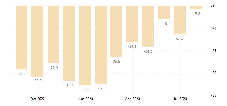 latvia consumer confidence indicator eurostat data