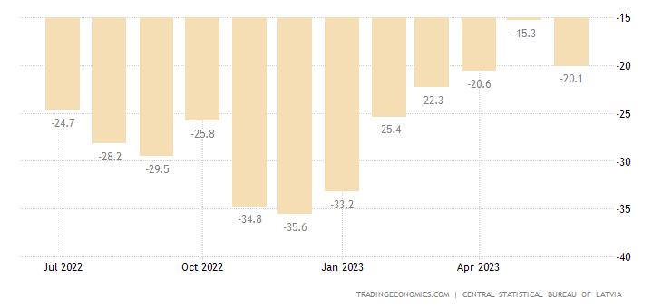 Latvia Consumer Confidence