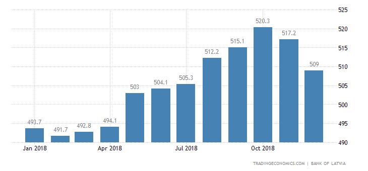 Latvia Consumer Credit