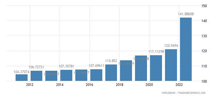 latvia consumer price index 2005  100 wb data