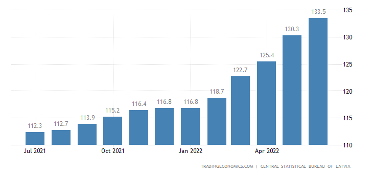 Latvia Consumer Price Index (CPI)