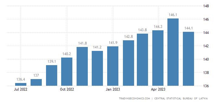 Latvia Consumer Price Index (CPI)