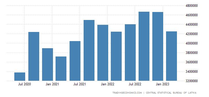 Latvia Consumer Spending