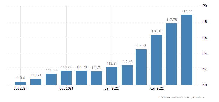 Latvia Core Consumer Prices