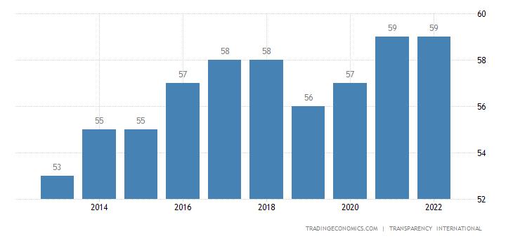 Latvia Corruption Index