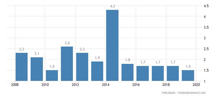 latvia cost of business start up procedures percent of gni per capita wb data