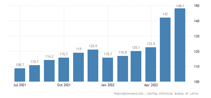 Latvia CPI Housing & Utilities