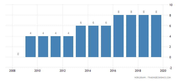 latvia credit depth of information index 0 low to 6 high wb data