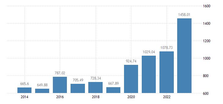 latvia crop output production value at basic price eurostat data