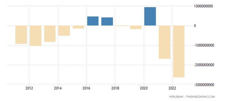 latvia current account balance bop us dollar wb data