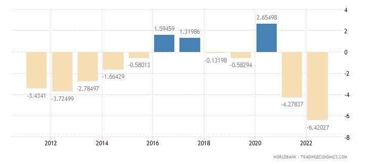 latvia current account balance percent of gdp wb data