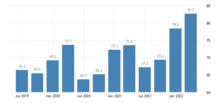 latvia current account credit eurostat data