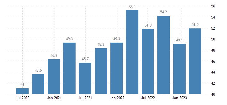latvia current account credit on goods eurostat data