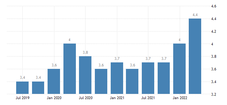 latvia current account credit on secondary income eurostat data