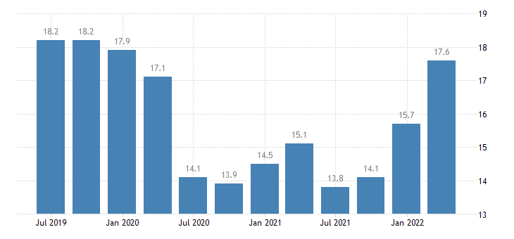 latvia current account credit on services eurostat data
