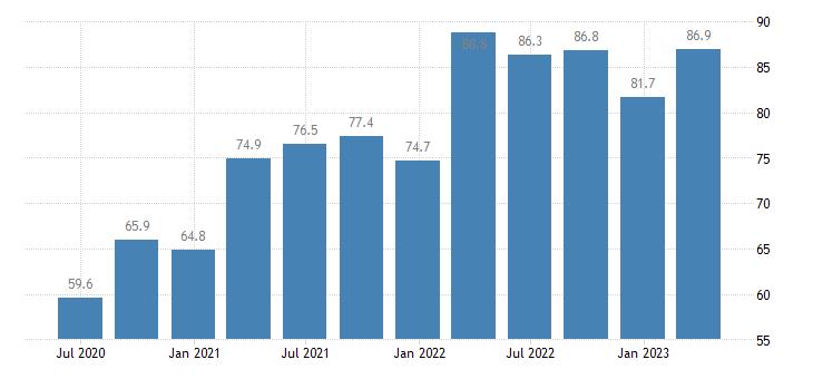 latvia current account debit eurostat data