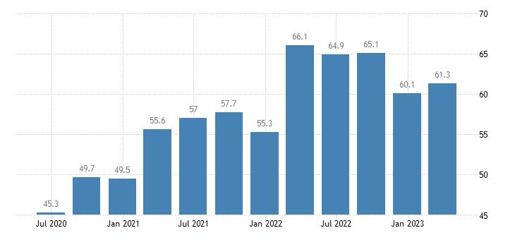 latvia current account debit on goods eurostat data