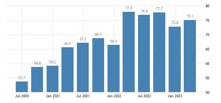 latvia current account debit on goods services eurostat data