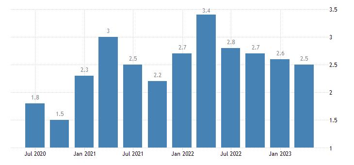 latvia current account debit on secondary income eurostat data