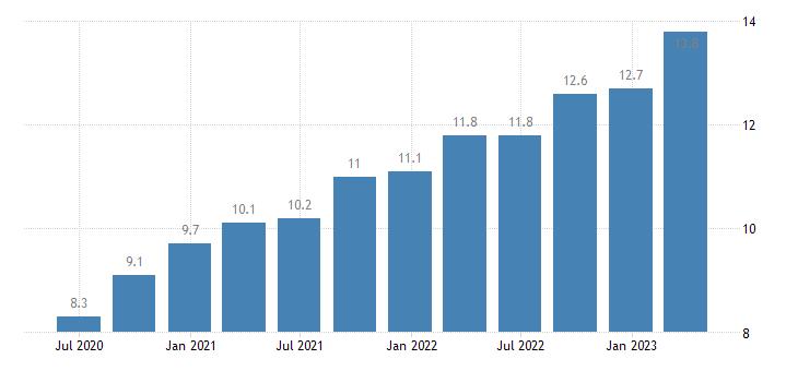 latvia current account debit on services eurostat data