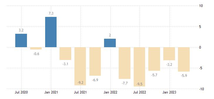 latvia current account net balance eurostat data