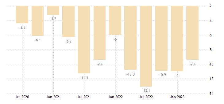 latvia current account net balance on goods eurostat data