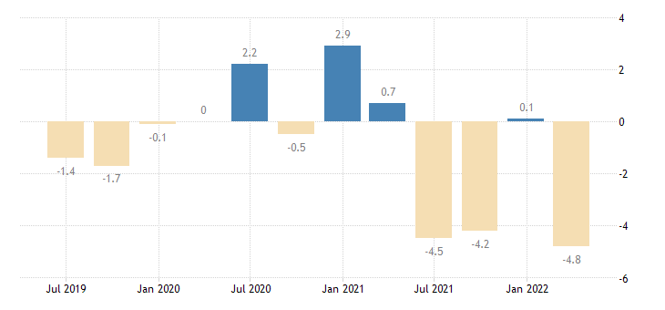 latvia current account net balance on goods services eurostat data