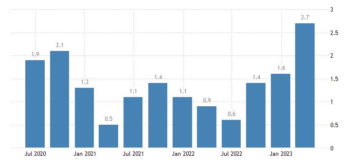 latvia current account net balance on secondary income eurostat data