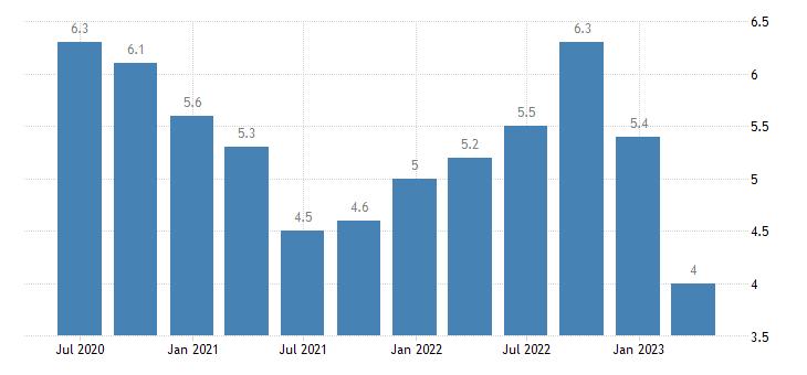 latvia current account net balance on services eurostat data
