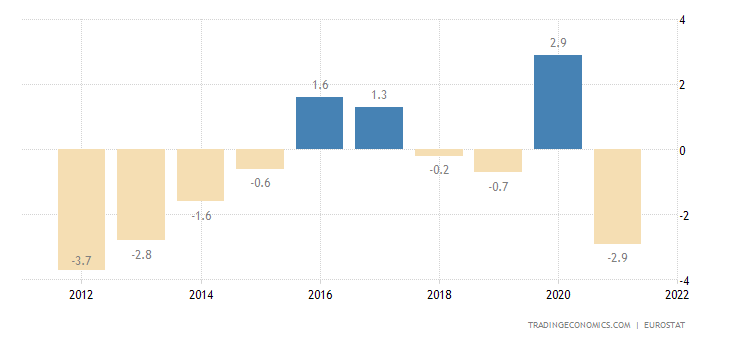 Latvia Current Account to GDP