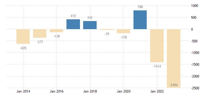 latvia current account transactions on balance eurostat data