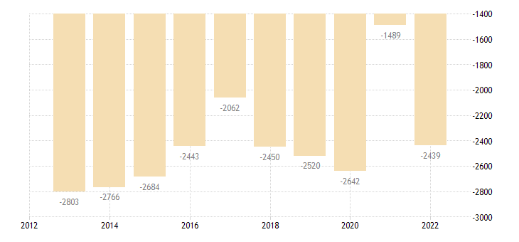 latvia current account transactions on goods balance eurostat data