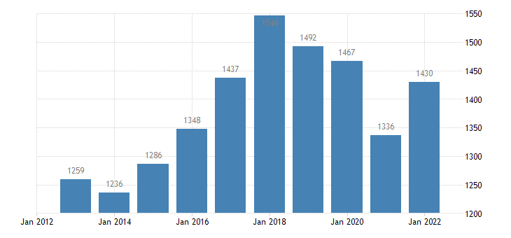 latvia current account transactions on primary income credit eurostat data