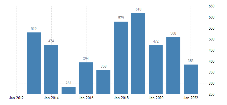 latvia current account transactions on secondary income balance eurostat data