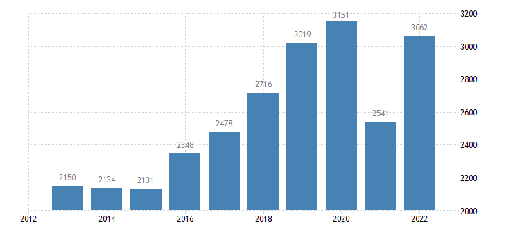 latvia current account transactions on services debit eurostat data