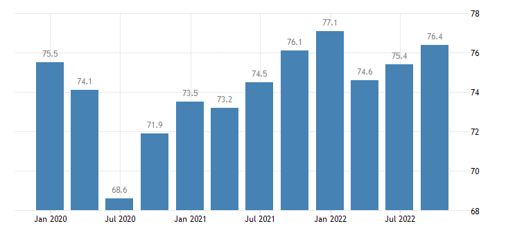 latvia current level of capacity utilization in manufacturing industry eurostat data