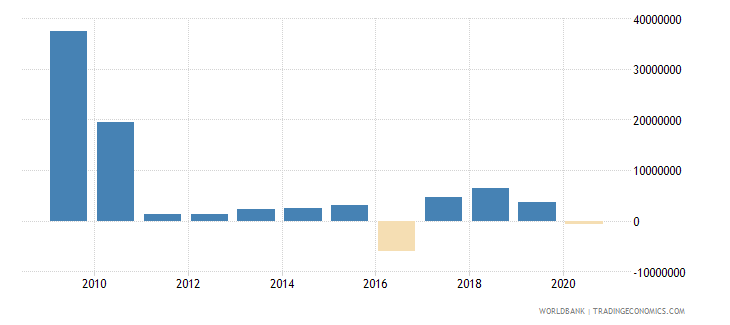 latvia customs and other import duties current lcu wb data