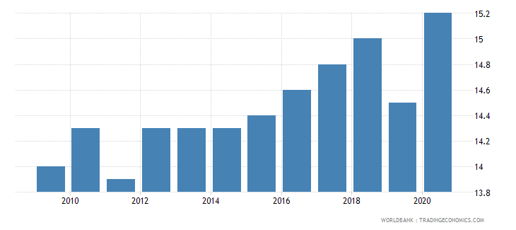 latvia death rate crude per 1 000 people wb data