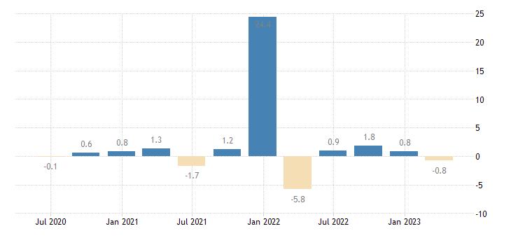 latvia direct investment abroad assets eurostat data