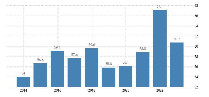 latvia direct investment in the reporting economy stocks eurostat data