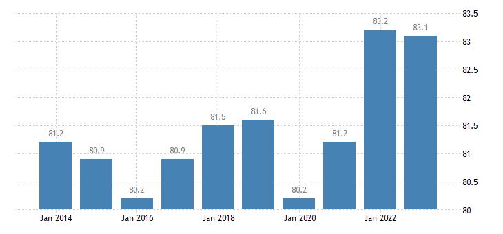latvia distribution of population owner eurostat data