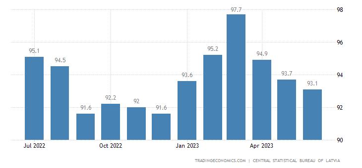Latvia Economic Sentiment Indicator