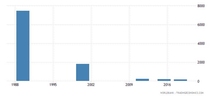 latvia elderly illiterate population 65 years female number wb data