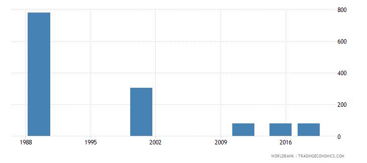 latvia elderly illiterate population 65 years male number wb data